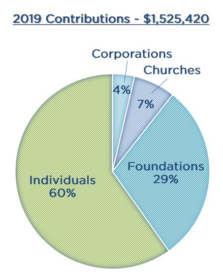 2019 Contributions Chart
